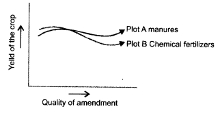 NCERT Exemplar Solutions for Class 9 Science Chapter 15 Improvement in Food Resources image - 6