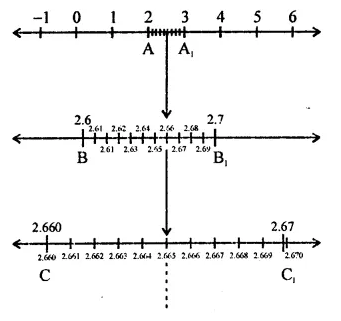 RD Sharma Class 9 Solutions Chapter 1 Number Systems Ex 1.6 Q1.1