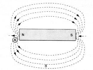HOTS Questions for Class 10 Science Chapter 13 Magnetic Effects of Electric Current image - 1