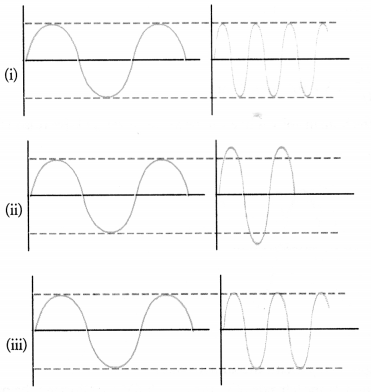 NCERT Exemplar Solutions for Class 9 Science Chapter 12 Sound image - 6