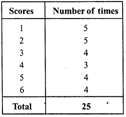 RD Sharma Class 8 Solutions Chapter 23 Data Handling I Ex 23.1 3