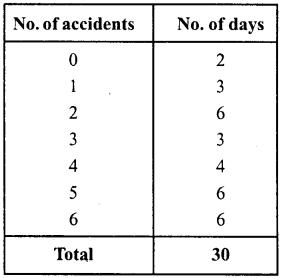 RD Sharma Class 8 Solutions Chapter 23 Data Handling I Ex 23.1 4