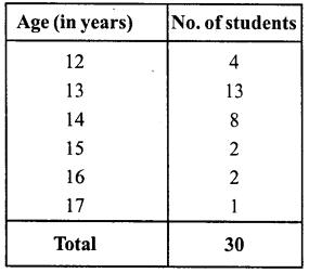 RD Sharma Class 8 Solutions Chapter 23 Data Handling I Ex 23.1 5