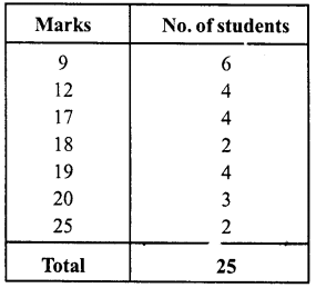 RD Sharma Class 8 Solutions Chapter 23 Data Handling I Ex 23.1 7