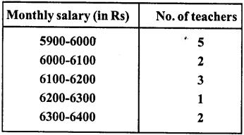 RD Sharma Class 8 Solutions Chapter 24 Data Handling II Ex 24.1 14
