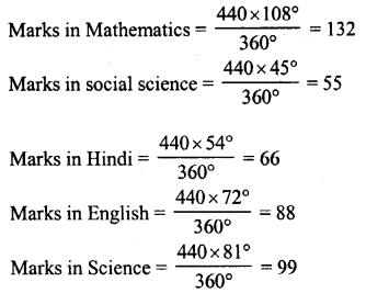 RD Sharma Class 8 Solutions Chapter 25 Data Handling III Ex 25.2 9