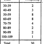 RD Sharma Class 9 Solutions Chapter 22 Tabular Representation of Statistical Data Ex 22.1 9.1