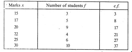 RS Aggarwal Class 7 Solutions Chapter 21 Collection and Organisation of Data Ex 21B 7