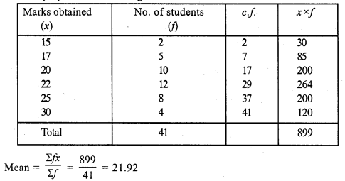 RS Aggarwal Class 7 Solutions Chapter 21 Collection and Organisation of Data Ex 21C 2
