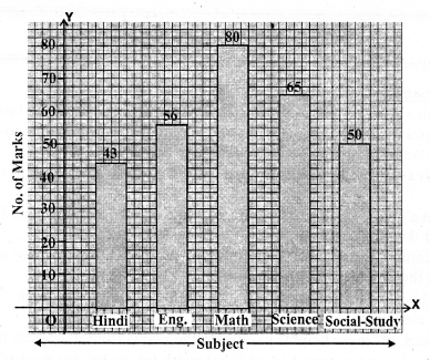 RS Aggarwal Class 7 Solutions Chapter 22 Bar Graphs Ex 22 1