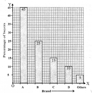 RS Aggarwal Class 7 Solutions Chapter 22 Bar Graphs Ex 22 12