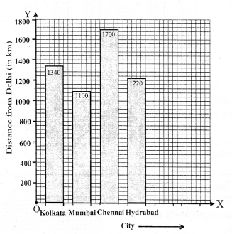 RS Aggarwal Class 7 Solutions Chapter 22 Bar Graphs Ex 22 8
