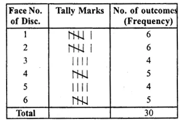 RS Aggarwal Class 8 Solutions Chapter 21 Data Handling Ex 21A 2.1