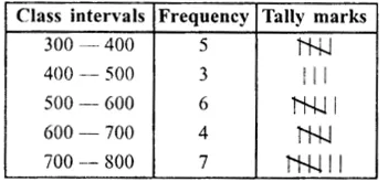 RS Aggarwal Class 8 Solutions Chapter 21 Data HandlingEx 21B 2.1