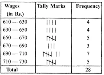 RS Aggarwal Class 8 Solutions Chapter 21 Data HandlingEx 21B 3.1