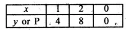 RS Aggarwal Class 8 Solutions Chapter 25 GraphsEx 25B 2.1
