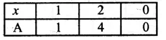 RS Aggarwal Class 8 Solutions Chapter 25 GraphsEx 25B 3.1