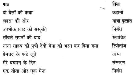 NCERT Solutions for Class 9 Hindi Kshitij Chapter 2 1