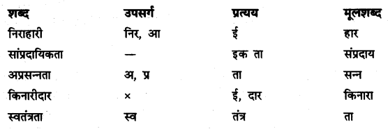 NCERT Solutions for Class 9 Hindi Kshitij Chapter 7 1