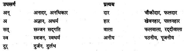 NCERT Solutions for Class 9 Hindi Kshitij Chapter 7 2