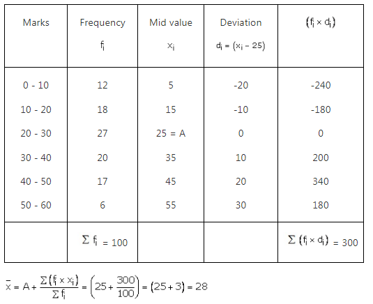 RS Aggarwal Solutions Class 10 Chapter 9 Mean, Median, Mode of Grouped Data Ex 9a 17