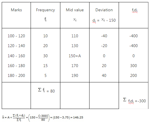 RS Aggarwal Solutions Class 10 Chapter 9 Mean, Median, Mode of Grouped Data Ex 9a 18