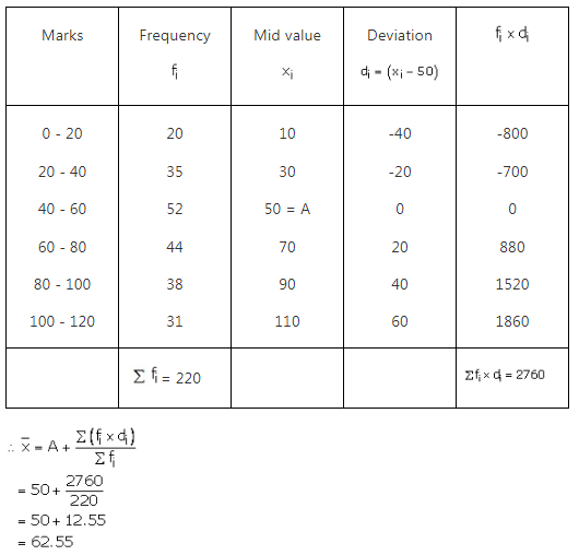 RS Aggarwal Solutions Class 10 Chapter 9 Mean, Median, Mode of Grouped Data Ex 9a 19
