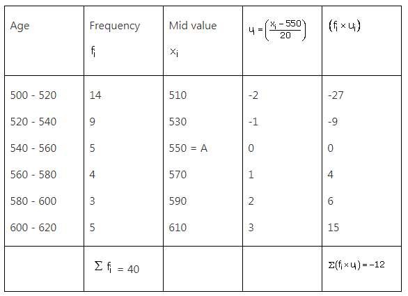 RS Aggarwal Solutions Class 10 Chapter 9 Mean, Median, Mode of Grouped Data Ex 9a 27