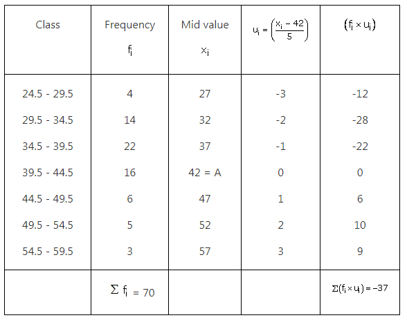 RS Aggarwal Solutions Class 10 Chapter 9 Mean, Median, Mode of Grouped Data Ex 9a 29
