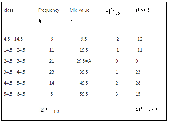 RS Aggarwal Solutions Class 10 Chapter 9 Mean, Median, Mode of Grouped Data Ex 9a 31