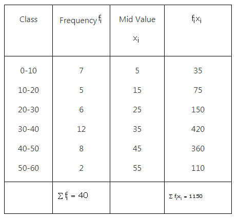 RS Aggarwal Solutions Class 10 Chapter 9 Mean, Median, Mode of Grouped Data Ex 9a 4