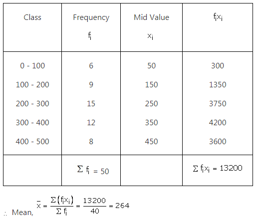 RS Aggarwal Solutions Class 10 Chapter 9 Mean, Median, Mode of Grouped Data Ex 9a 7