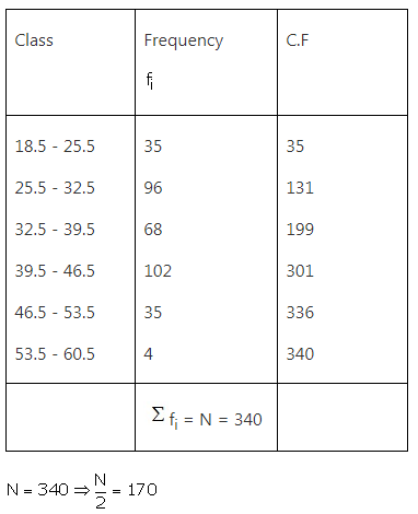 RS Aggarwal Solutions Class 10 Chapter 9 Mean, Median, Mode of Grouped Data Ex 9b 17