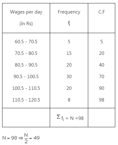 RS Aggarwal Solutions Class 10 Chapter 9 Mean, Median, Mode of Grouped Data Ex 9b 19