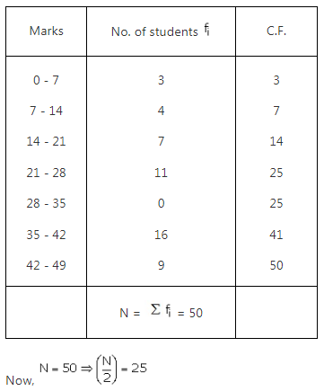 RS Aggarwal Solutions Class 10 Chapter 9 Mean, Median, Mode of Grouped Data Ex 9b 2