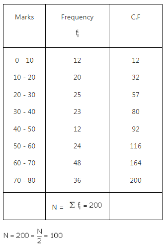 RS Aggarwal Solutions Class 10 Chapter 9 Mean, Median, Mode of Grouped Data Ex 9b 23
