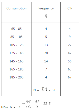 RS Aggarwal Solutions Class 10 Chapter 9 Mean, Median, Mode of Grouped Data Ex 9b 8