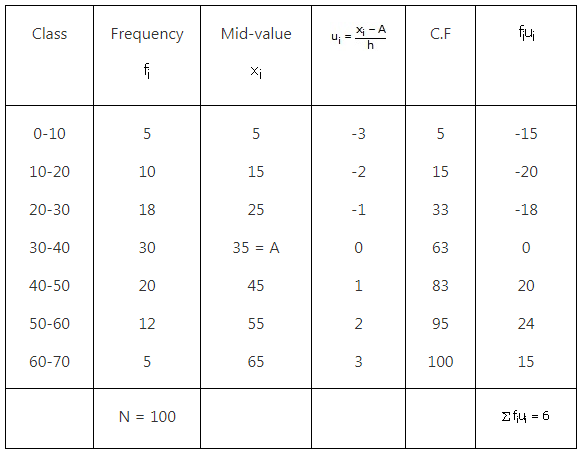 RS Aggarwal Solutions Class 10 Chapter 9 Mean, Median, Mode of Grouped Data Ex 9d 1