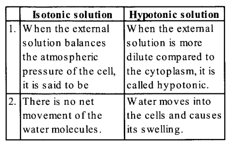 NCERT Solutions for Class 11 Biology Chapter 11 Transport in Plants 16