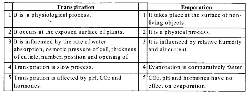 NCERT Solutions for Class 11 Biology Chapter 11 Transport in Plants 2