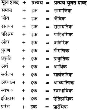NCERT Solutions for Class 8 Hindi Vasant Chapter 5 चिट्ठियों की अनूठी दुनिया 1