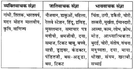 NCERT Solutions for Class 8 Hindi Vasant Chapter 7 क्या निराश हुआ जाए