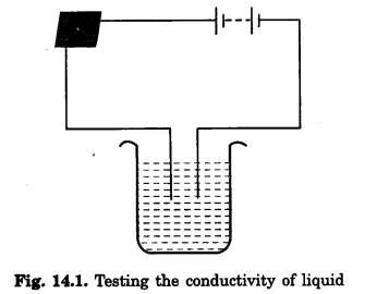 NCERT Solutions for Class 8 Science Chapter 14 Chemical Effects of Electric Current 1