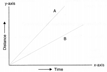 study rankers class 7 science Chapter 13 Motion and Time Q.12