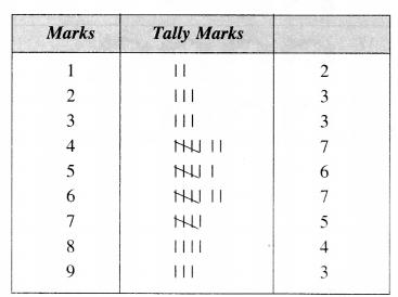 NCERT Solutions for Class 6 Maths Chapter 9 Data Handling 1