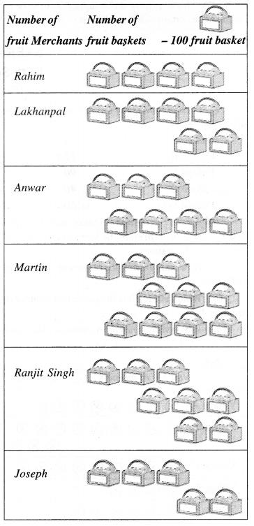 NCERT Solutions for Class 6 Maths Chapter 9 Data Handling 8