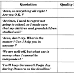 NCERT Solutions for Class 9 English Literature Reader Chapter 1 How I Taught My Grandmother to Read Q.6.1