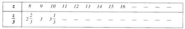 NCERT Solutions for Class 6 Maths Chapter 11 Algebra 22