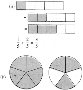 NCERT Solutions for Class 6 Maths Chapter 7 Fractions 85