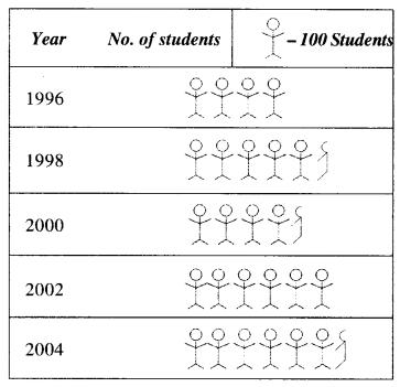 NCERT Solutions for Class 6 Maths Chapter 9 Data Handling 11